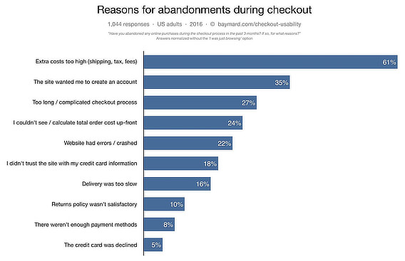 ecommerce mistakes low conversion
