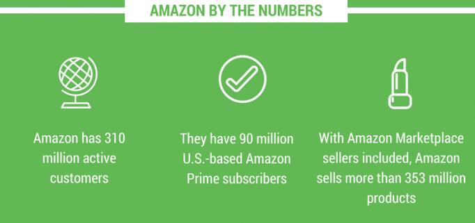 amazon numbers