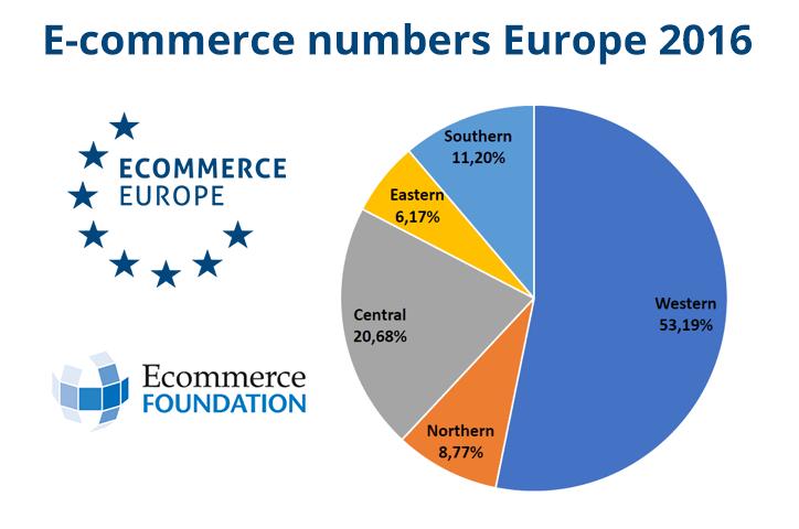 europe ecommerce marketplaces