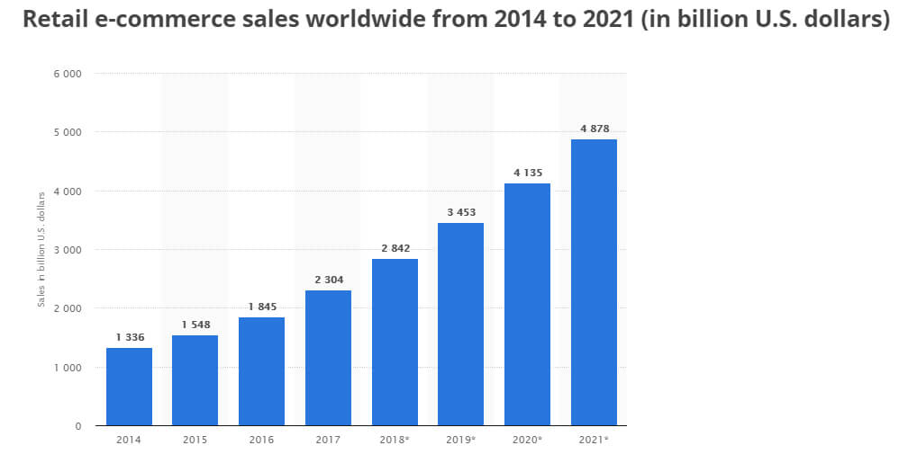 retail ecommerce growth