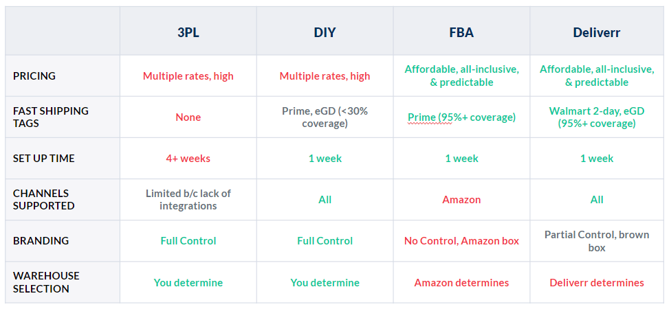 comparing inventory solutions