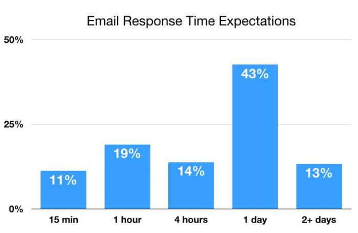 support email response time expectation